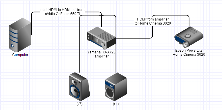 Approximate diagram of display and audio output involved from Kubuntu machine