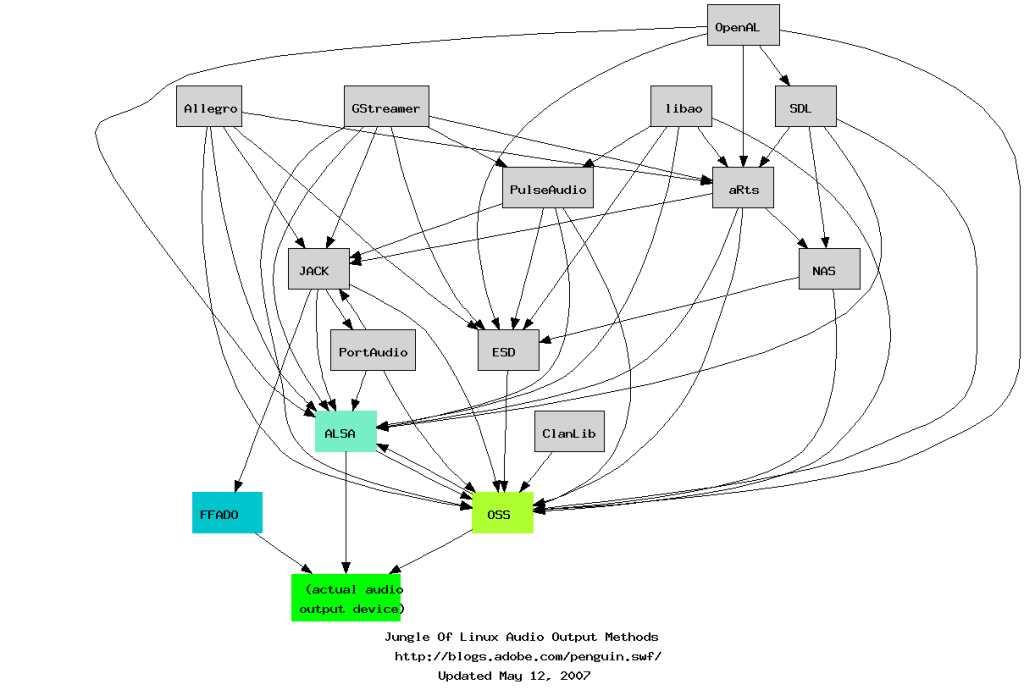 The traditional spiderweb of complexity involved in Linux audio.