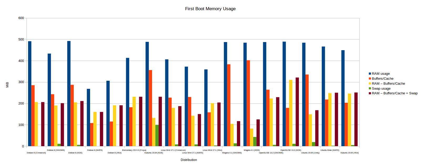 Big distributions, little RAM 8 – The Linux Experiment